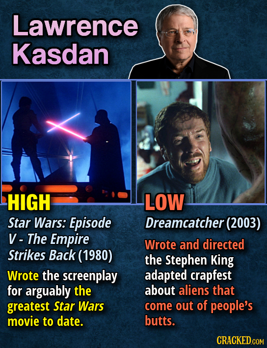 Lawrence Kasdan HIGH LOW Star Wars: Episode Dreamcatcher (2003) V- The Empire Wrote and directed Strikes Back (1980) the Stephen King Wrote the screen