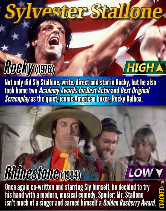 Sylvester Stallone Rocky (1976) HIGHA Not only did Sly Stallone, write, direct and star in Rocky, but he also took home two Academy Awards forBest Act