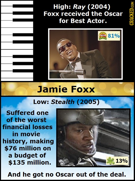 High: Ray (2004) Foxx received the Oscar for Best Actor. CRAt 81% ITETTL Jamie Foxx Low: Stealth (2005) Suffered one of the worst financial losses in