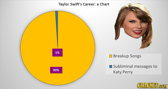 16 Celebrity Careers Broken Down Into Simple Charts
