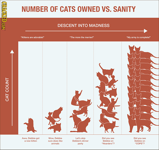 CRACKED COM NUMBER OF CATS OWNED VS. SANITY DESCENT INTO MADNESS 1 aro adorablor The more the merriert My army is completer COUNT CAT Aww. Debbie go