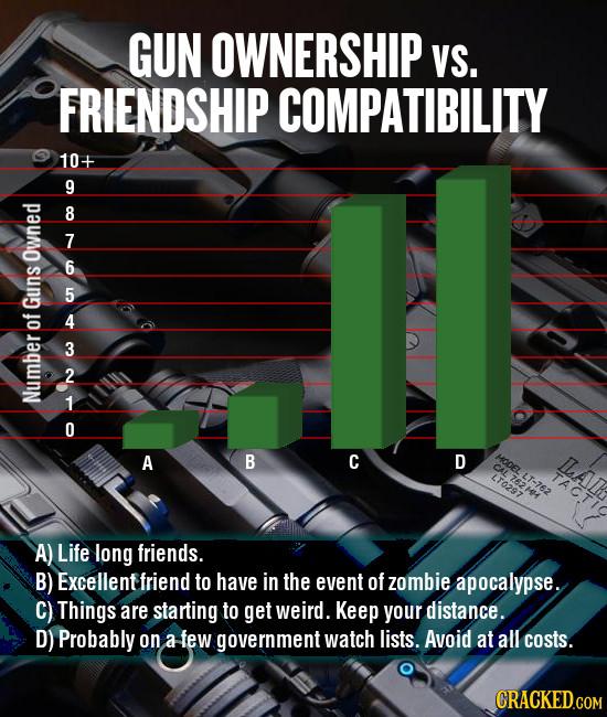 GUN OWNERSHIP VS. FRIENDSHIP COMPATIBILITY 10+ 9 8 7 ow 6 5 Guns 4 of 3 2 1 Number 0 A B C D MOOEL n. LT0297 LT-762 A) Life long friends. B) Excellent