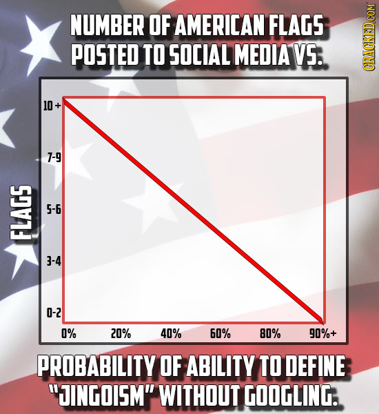 NUMBER OF AMERICAN FLAGS POSTED TO SOCIAL MEDIA VS. GRAG 10 S 5-6 FLA 0-2 0% 20% 40% 60% 80% 90%+ PROBABILITY OF ABILITY TO DEFINE JINGOISM WITHOUT