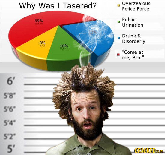 Why Was I Tasered? Overzealous Police Force 59% Public 510 Urination Drunk & Disorderly 8% 10% TO1D Come at me, Bro! 6' 5'8 5'6 5'4 5'2 5'