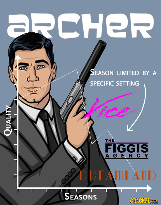 aRCHER SEASON LIMITED BY A SPECIFIC SETTING Mee QUALITy THE FIGGIS AGENCY DREEAIILAID SEASONS