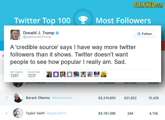 CRACKEDC COM Twitter Top 100 Most Followers Donald J. Trump Follow @resDonsldTrump A'credible source' says I have way more twitter followers than it s