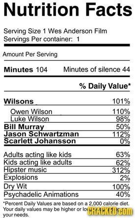 Nutrition Facts Serving Size 1 Wes Anderson Film Servings Per container: 1 Amount Per Serving Minutes 104 Minutes of silence 44 % Daily Value* Wilsons