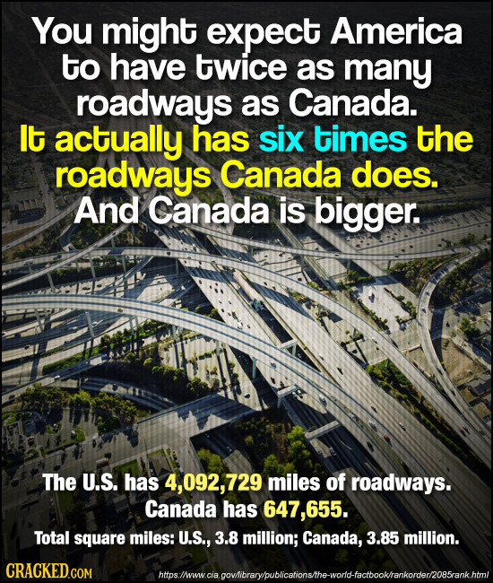 You might expect America to have twice as many roadways as Canada. It actually has six times the roadways Canada does. And Canada is bigger. The U.S.
