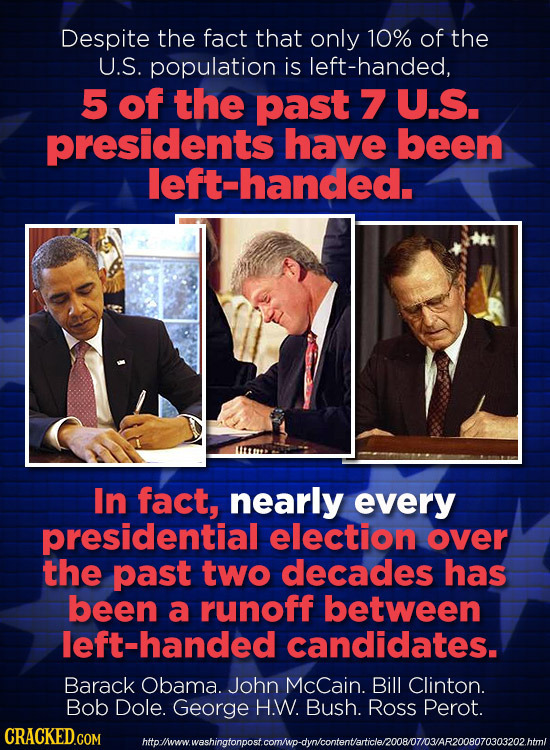 Despite the fact that only 10% of the U.S. population is left-handed, 5 of the past 7 U.S. presidents have been left-handed. In fact, nearly every pre