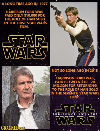 A LONG TIME AGO IN 1977 HARRISON FORD WAS PAID ONLY $10.000.FOR THE ROLE.OF HAN SOLO IN THE FIRST STAR WARS FILM. STAR WARS NOT SO LONGAGO'IN'2015 HAR