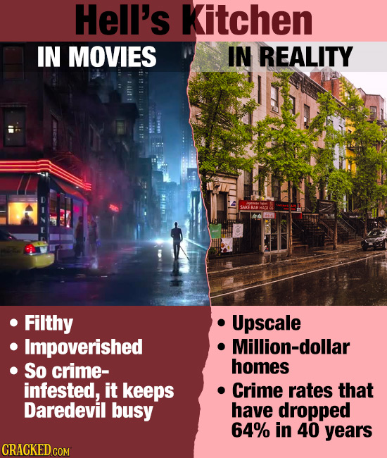 Hell's Kitchen IN MOVIES IN REALITY CARE BAR HL Filthy Upscale Impoverished Million-dollar So crime- homes infested, it keeps Crime rates that Daredev