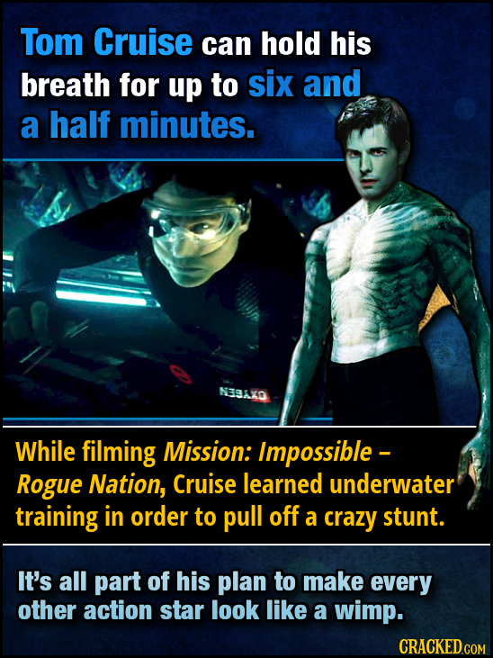 Tom Cruise can hold his breath for up to six and a half minutes. NESAKO While filming Mission: Impossible - Rogue Nation, Cruise learned underwater tr
