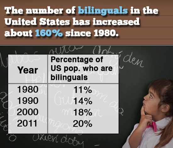 The number of bilinguals in the United States has increased about 160% since 1980. den RS Percentage of Year US pop. who are bilinguals 1980 11% Gu14%