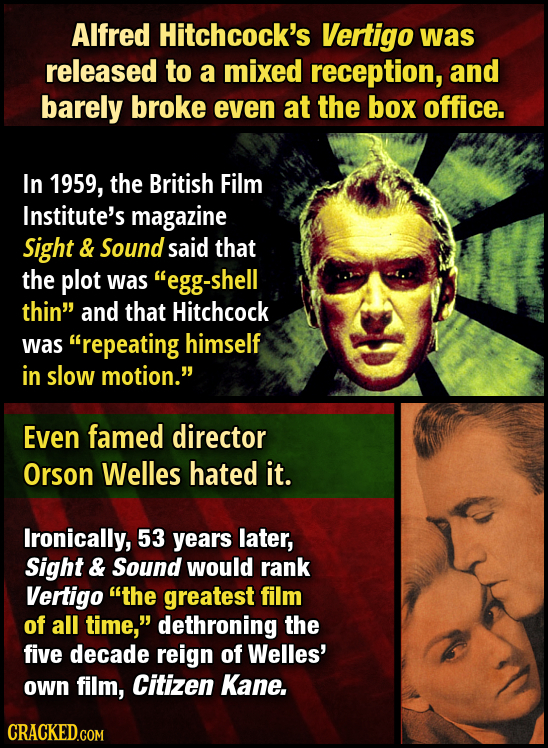 Alfred Hitchcock's Vertigo was released to a mixed reception, and barely broke even at the box office. In 1959, the British Film Institute's magazine