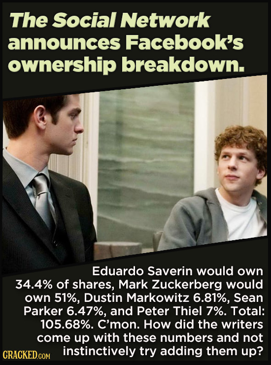 21 Details That Movies And TV Shows Got Exactly Wrong - Eduardo Saverin would own  34.4% of shares, Mark Zuckerberg would own 51%, Dustin Markowitz 6.