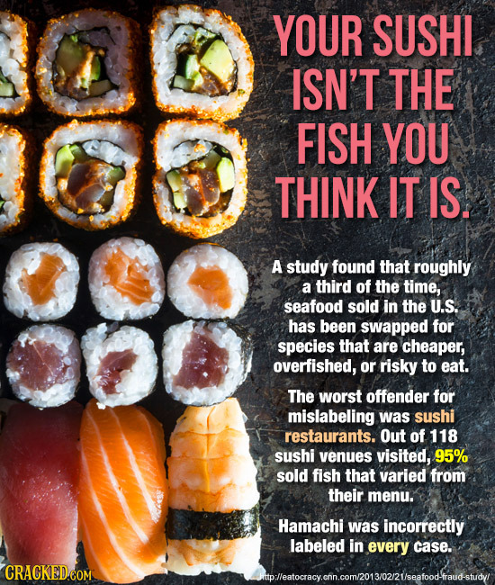 YOUR SUSHI ISN'T THE FISH YOU THINK IT IS. 000 A study found that roughly a third of the time, seafood sold in The U.S. has been swapped for species t