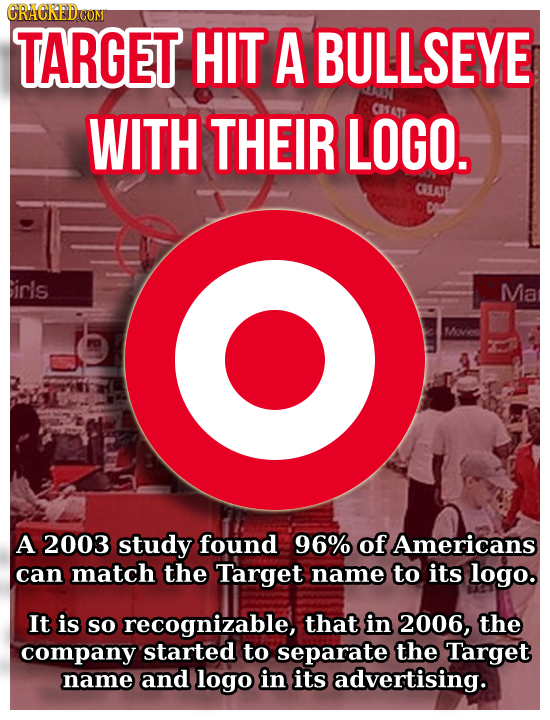 CRACREDC CONI TARGET HIT A BULLSEYE WITH THEIR LOGO. Cl a CRLATE irls Ma Moves A 2003 study found 96% of Americans can match the Target name to its lo