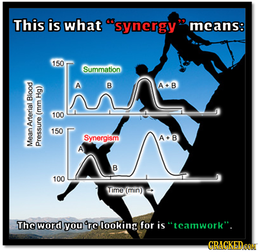 This is what synergy means: 150 Summation A B A+B He Blood 100 (mm 150 Synergism A+ B Me A Pressure B 100 Time (min) The word you 're looking for is