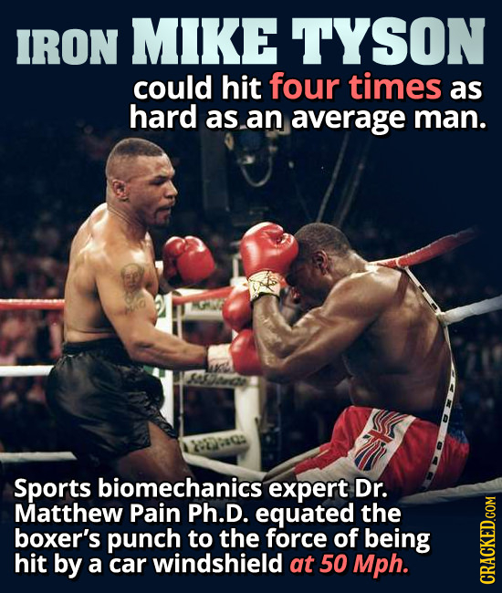 IRON MIKE TYSON could hit four times as hard asan average man. MSleida Dtaca Sports biomechanics expert Dr. Matthew Pain Ph.D equated the boxer's punc