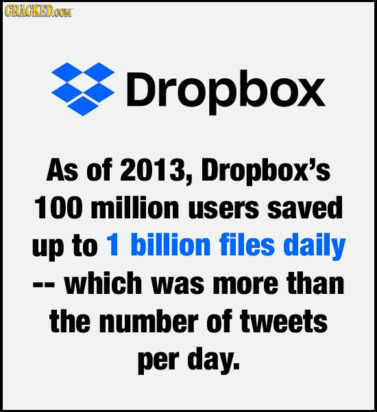 GRAGKEDa COM Dropbox As of 2013, Dropbox's 100 million users saved up to 1 billion files daily --which was more than the number of tweets per day.