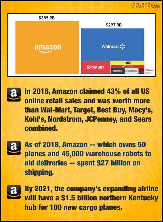 CRACKEDCON $355.9B $297.8B amazon Walmart BIN TARGET *YOCV KOHES NORDSTRON JCPeywey SBS a In 2016, Amazon claimed 43% of all US online retail sales an