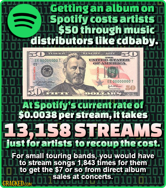 Getting an album on [Spotify costs artists 1 111 $50 through music 1 distributors like cdbaby. 1010 0101 PEDAREA NOTR 1011 ATETO 010 EE 00000000T UNIT