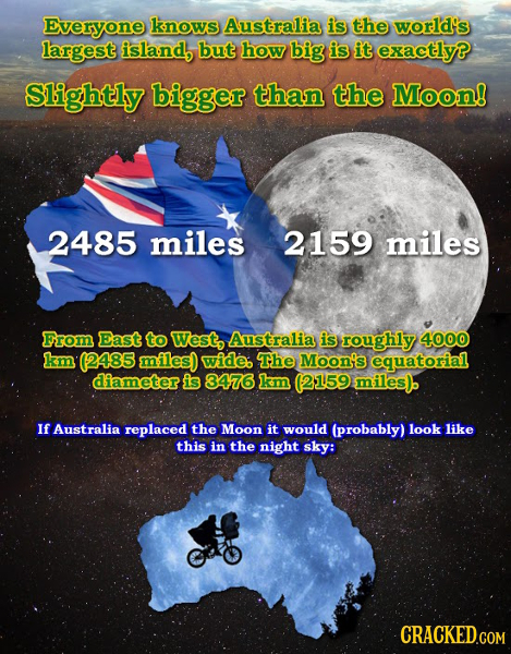 Everyone knows Australia is the world's largest island, but how Big is it exactly? Slightly bigger than the Moon! 2485 miles 2159 miles From East to W