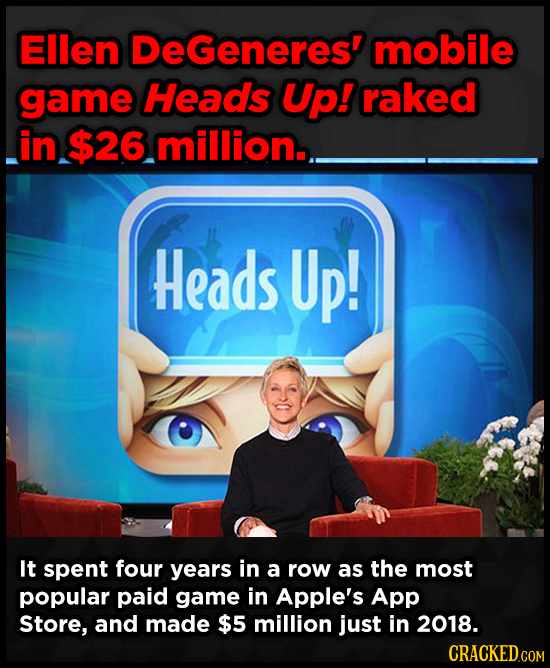 Ellen DeGeneres' mobile game Heads Up! raked in $26 million.. Heads Up! It spent four years in a row as the most popular paid game in Apple's App Stor