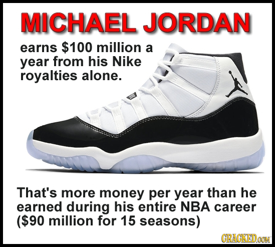 MICHAEL JORDAN earns $100 million a year from his Nike royalties alone. That's more money per year than he earned during his entire NBA career ($90 mi