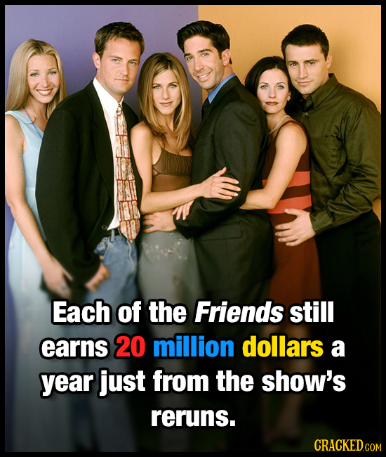 Each of the Friends still earns 20 million dollars a year just from the show's reruns.