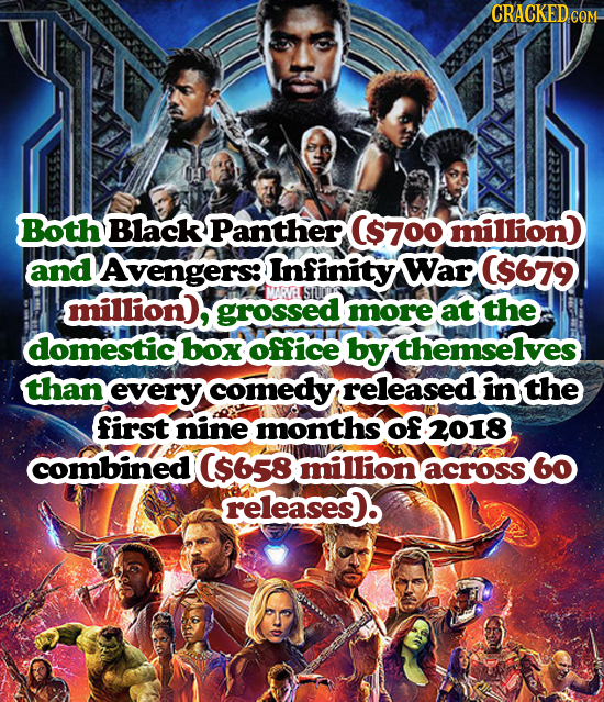 CRACKED.COM Both Black Panther ($700 million and Avengers: Infinity War C$679 million, MARV: SUTE grossed more at the domestic box office by themselve