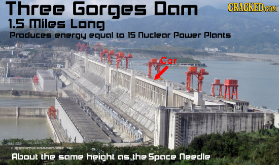 Three Gorges Dom CRACKEDCO 1.5 miles Long Procluces enery ecucl to 15 nuclecr Power Plonts dsa Car UIAA ALOUE the smE height S the Space neele