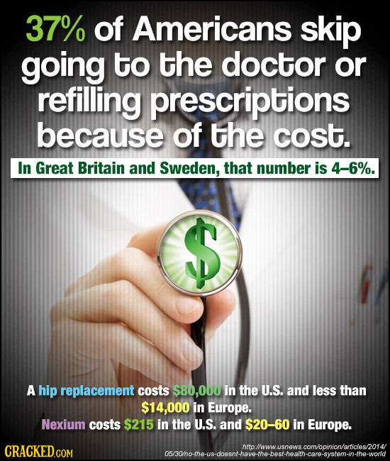 37% of Americans skip going to the doctor or refilling prescriptions because of the cost. In Great Britain and Sweden, that number is 4-6%. $S A hip r