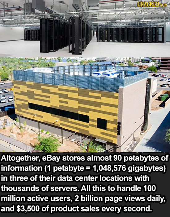 Altogether, eBay stores almost 90 petabytes of information (1 petabyte 1,048,576 gigabytes) in three of their data center locations with thousands of