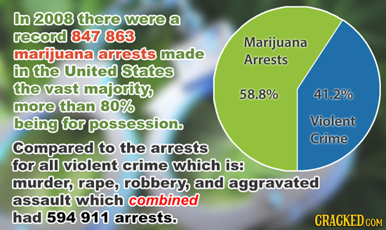 In 2008 there were a record 847 863 Marijuana marijuana arrests made Arrests in the United States the vast majority, 58.8% 41.2% more than 80% being f