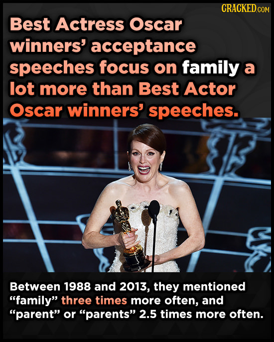 Best Actress Oscar winners' acceptance speeches focus on family a lot more than Best Actor Oscar winners' speeches. Between 1988 and 2013, they mentio