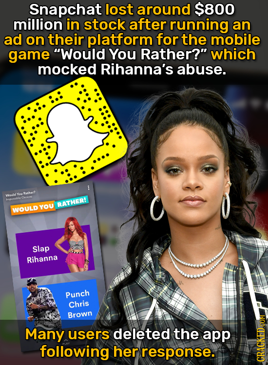 Snapchat lost around $800 million in stock after running an ad on their platform for the mobile game Would You Rather? which mocked Rihanna's abuse.