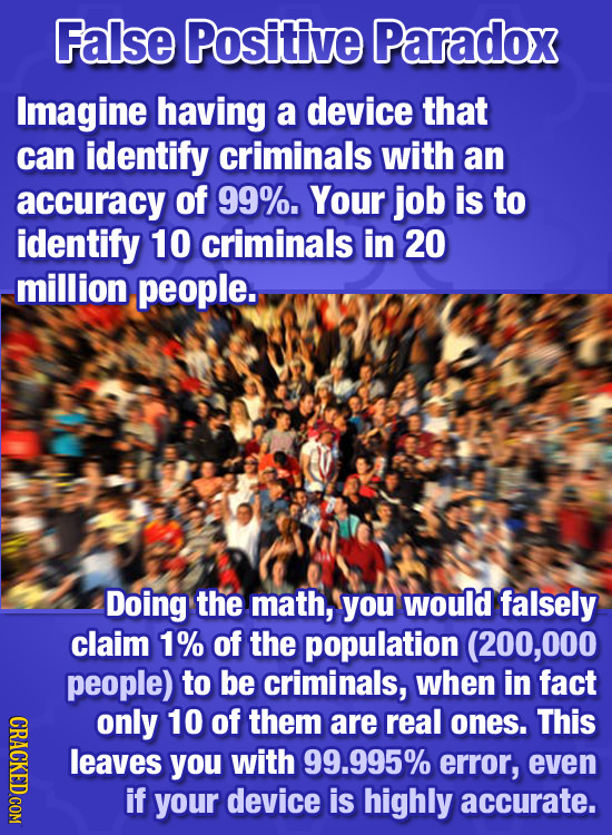 False Positive Paradox Imagine having a device that can identify criminals with an accuracy of 99%. Your job is to identify 10 criminals in 20 -millio