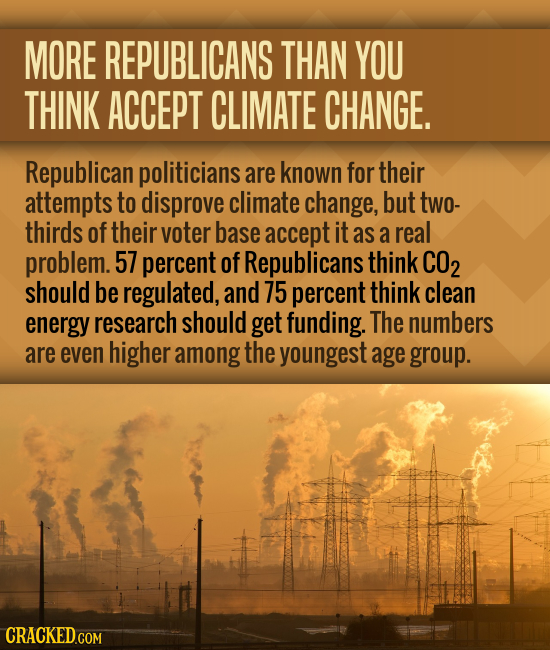 MORE REPUBLICANS THAN YOU THINK ACCEPT CLIMATE CHANGE. Republican politicians are known for their attempts to disprove climate change, but two- thirds