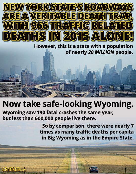 NEW YORK STATE'S ROADWAYS ARE A VERITABLE DEATH TRAP. WITH 966 TRAFFIC RELATED DEATHS IN 2015 ALONE! However, this is a state with a population of nea