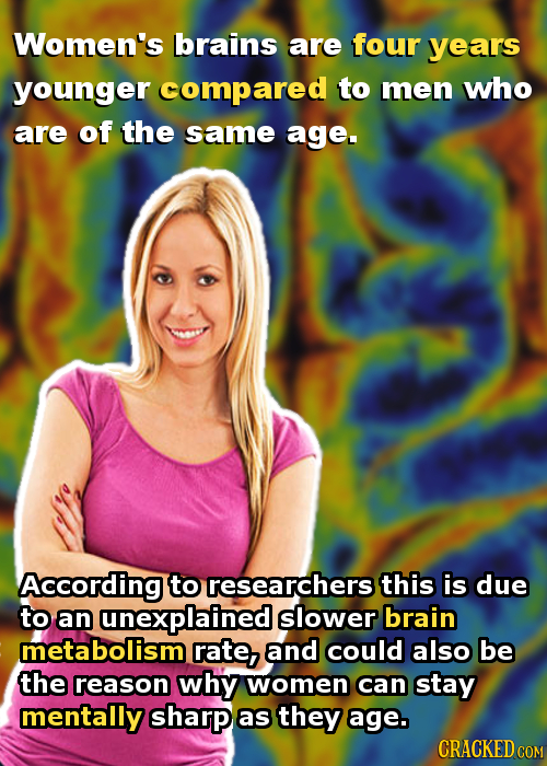 Women's brains are four years younger compared to men who are of the same age. According to researchers this is due to aan unexplained slower brain me