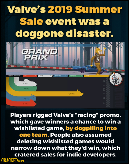Valve's 2019 Summer Sale event was a doggone disaster. TEM GRAND PRIX Pnups C TOOR STANONA FNG O0wAn TOrOSE 1PPx 11 4.003M 131 147 Players rigged Valv