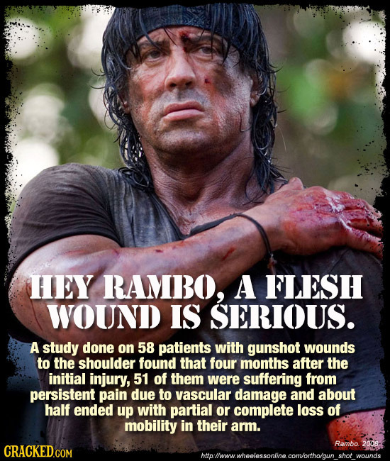 HEY RAMBO, A FLESH WOUND IS SERIOUS. A study done on 58 patients with gunshot wounds to the shoulder found that four months after the initial injury,