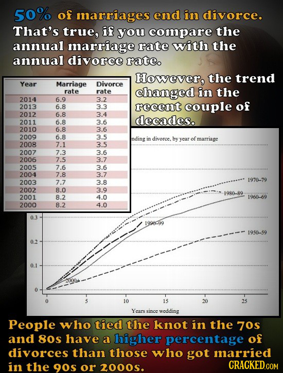 19 Most Misleading Statistics (That Are Technically Correct)