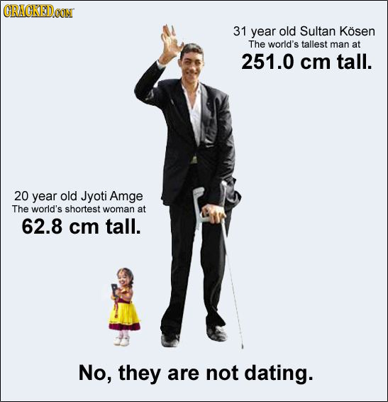 GRACKED 31 year old Sultan Kosen The world's tallest man at 251.0 cm tall. 20 year old Jyoti Amge The world's shortest woman at 62.8 cm tall. No, they