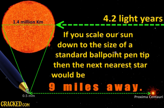 4.2 light years 1.4 million Km If you scale our sun down to the size of a standard ballpoint pen tip then the next nearest star would be 9 miles away.