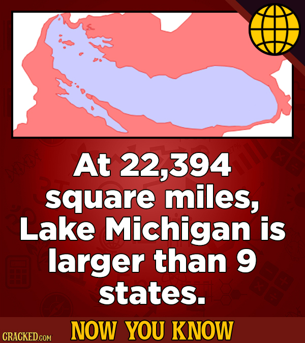At 22,394 square miles, Lake Michigan is larger than 9 states. NOW YOU KNOW CRACKED COM