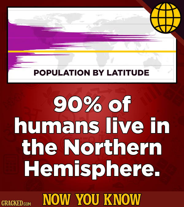 POPULATION BY LATITUDE 90% of humans live in the Northern Hemisphere. NOW YOU KNOW CRACKED COM