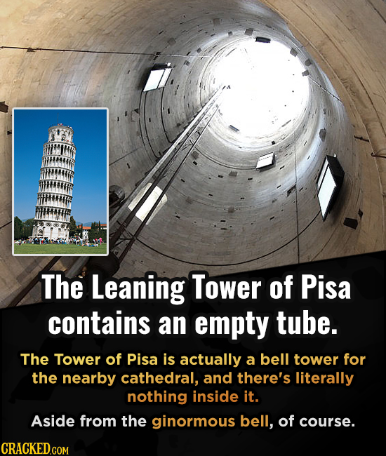 The Leaning Tower of Pisa contains an empty tube. The Tower of Pisa is actually a bell tower for the nearby cathedral, and there's literally nothing i