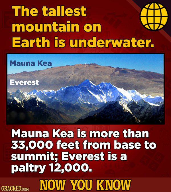 The tallest mountain on Earth is underwater. Mauna Kea Everest Mauna Kea is more than 33,000 feet from base to summit; Everest is a paltry ,000. NOW Y